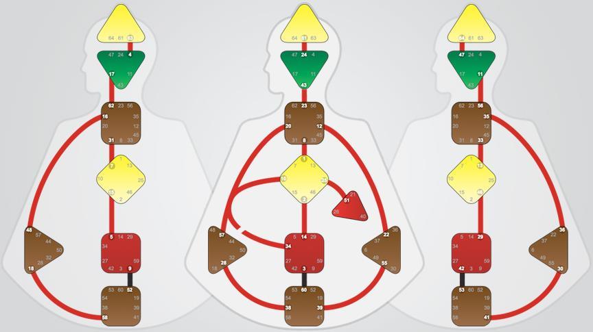 BodyGraph Formatting Energies