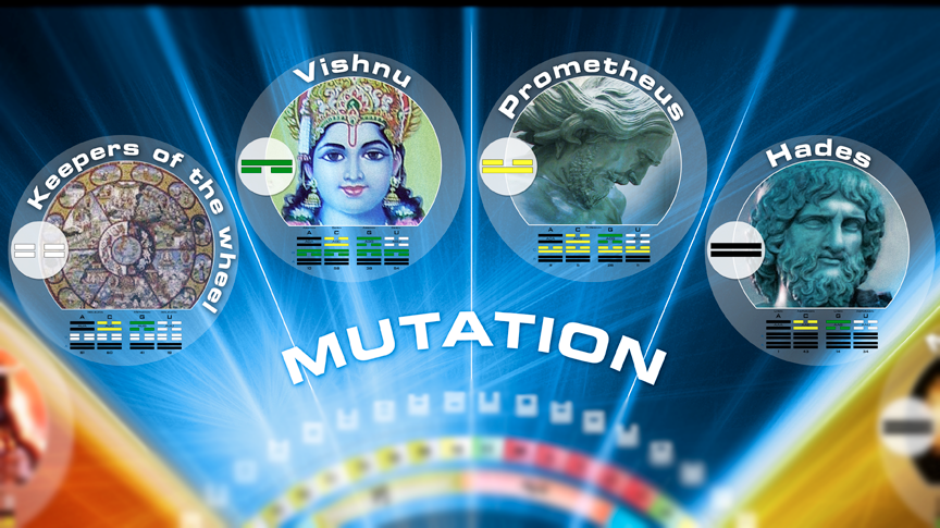 Quarter of Mutation - Purpose fulfilled through Transformation